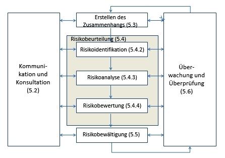 Der Risikomanagement-Prozess nach ISO 31000