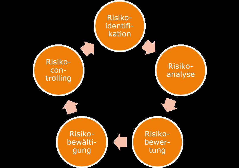 Risikomanagement als Kreislauf