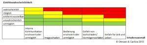 Risikomanagement-Workshop an der Hochschule Köln