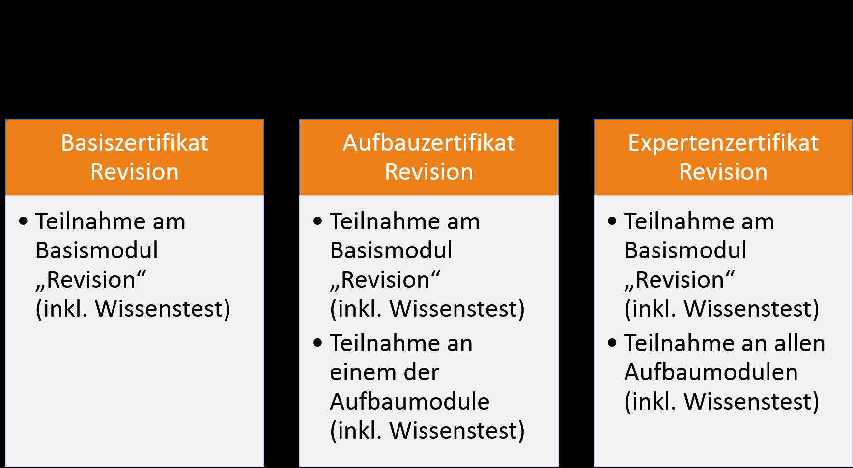 Zertifikate der BDÜ-Seminarreihe Revision